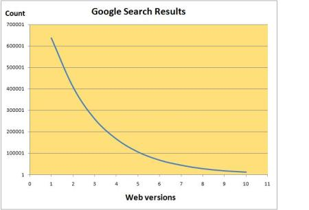 Google Search Results vs www versions